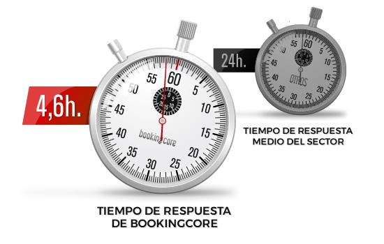 4,6h. Tiempo de respuesta de BookingCore vs 24h. Tiempo de respuesta del sector