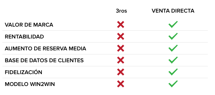 Valor de marca, rentabilidad, aumento de reserva media, base de datos de clientes, fidelización de clientes, modelo win2win